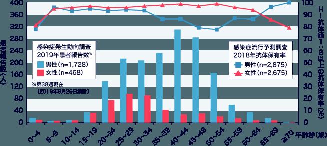 図:男女別年齢群別風疹患者報告数(2019年第1~38 週)、風疹HI 抗体保有率(2018年)