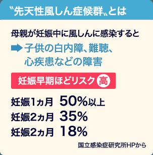 図:先天性風しん症候群のリスク