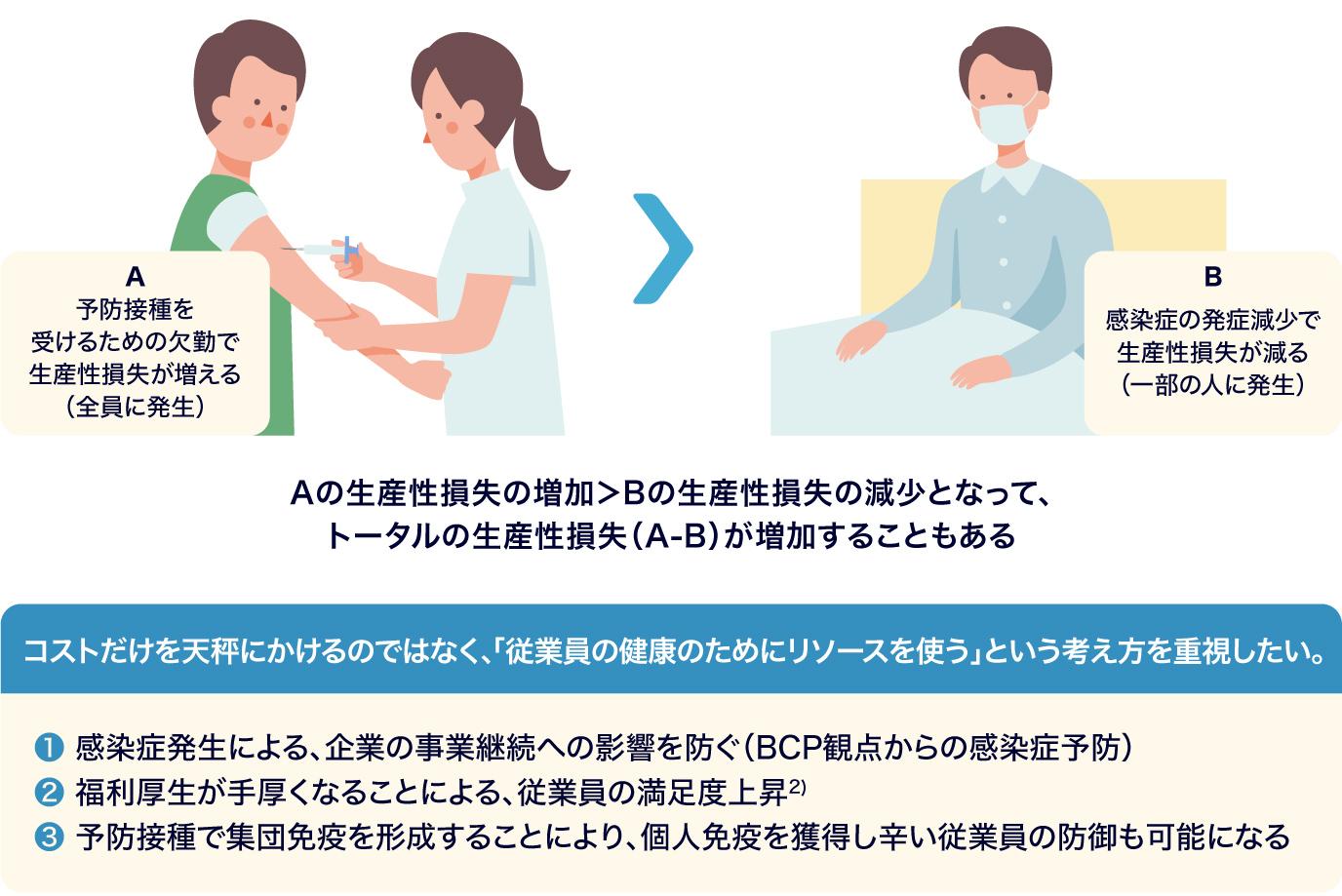 図:企業が予防接種の費用補助制度を導入する際の考え方