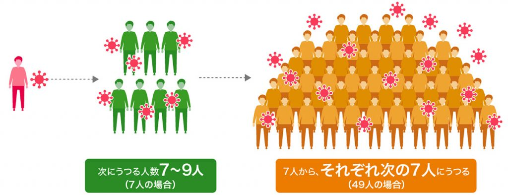 図:風しんウイルスの感染力