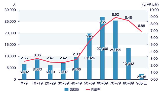 図:帯状疱疹の発症数・発症率と年齢