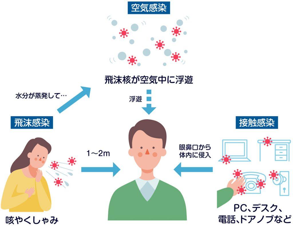 図:麻しんウイルスの感染経路