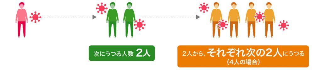 図:季節性インフルエンザウイルスの感染力