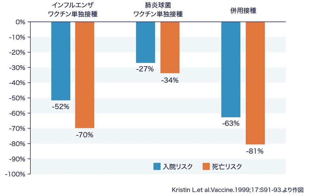 図:高齢の慢性肺疾患患者に対するインフルエンザワクチンと肺炎球菌ワクチンの肺炎に対する効果(接種者と非接種者の比較)