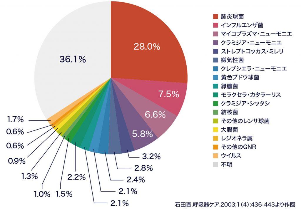 図:市中肺炎778例の起炎菌