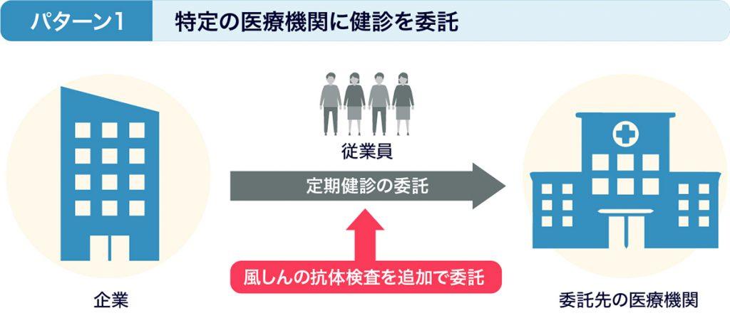 図:パターン1 特定の医療機関に健診を委託