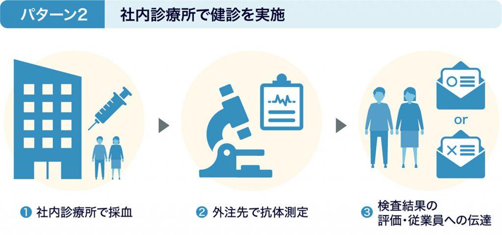 図:パターン2 社内診療所で健診を実施