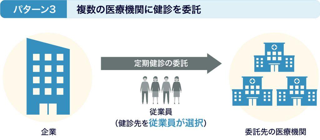 図:パターン3 複数の医療機関に健診を委託